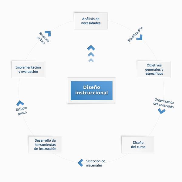 Figura 1: Fases del diseño instruccional. (Villar, en preparación)