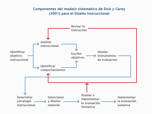 Final, sorry, beneficios dick y carey