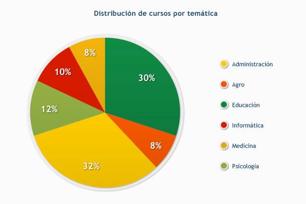 Distribución de cursos por temática
