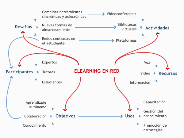 Modelo simplificado del elearning en red