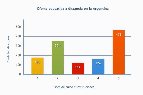 Oferta educativa a distancia en la Argentina