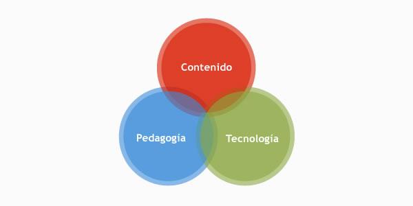 Componentes que forman el CCPT: contenido, pedagogía y tecnología