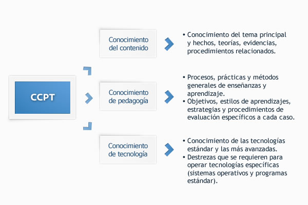 El concepto de CCPT desplegado (Adaptación de Mishra y Koehler, 2006)