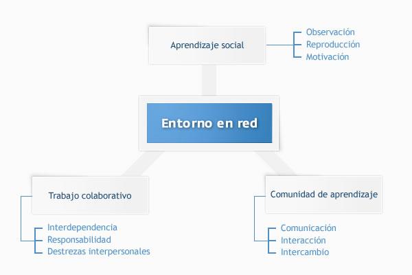 Un modelo de integración para el aprendizaje social y colaborativo