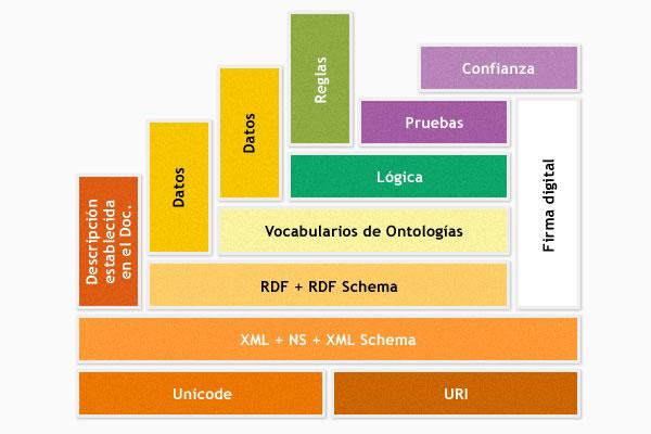 Componentes de la web semántica