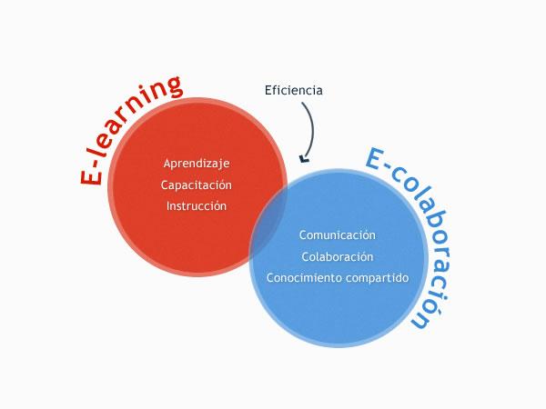 La convergencia de e-learning y de e-colaboración