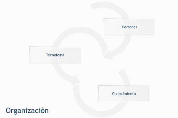 Modelo de una organización que aprende (Serrat, 2010)