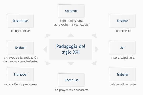 Adoptando la pedagogía del siglo XXI