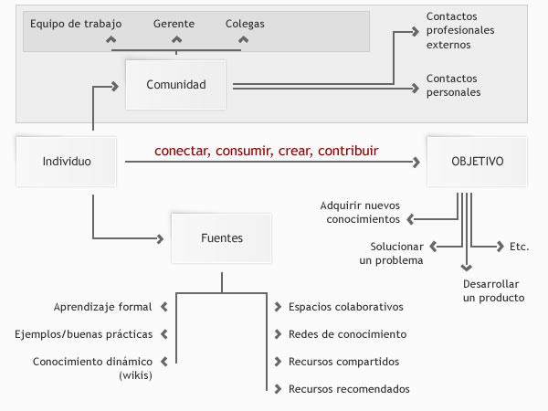 Axiomas del aprendizaje colectivo: conectar, consumir, crear, contribuir