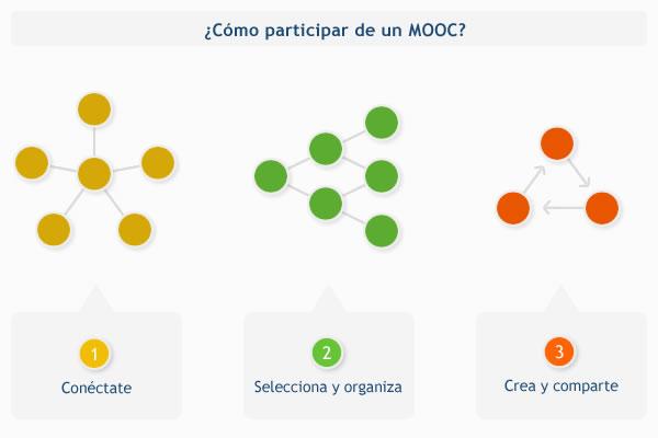 ¿Cómo participar de un MOOC?